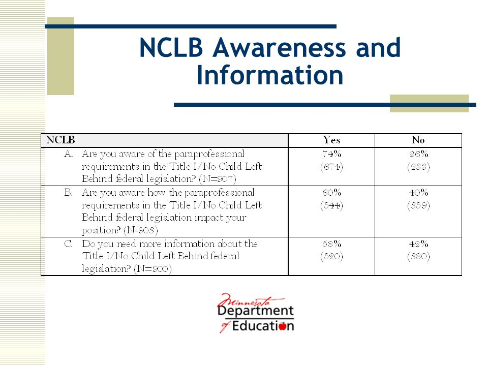 NCLB Awareness and Information