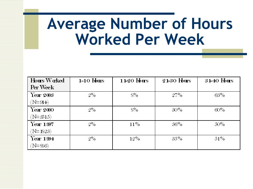 Average Number of Hours Worked Per Week