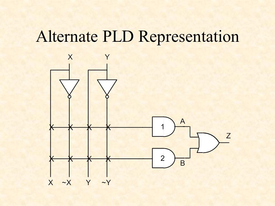 Alternate PLD Representation