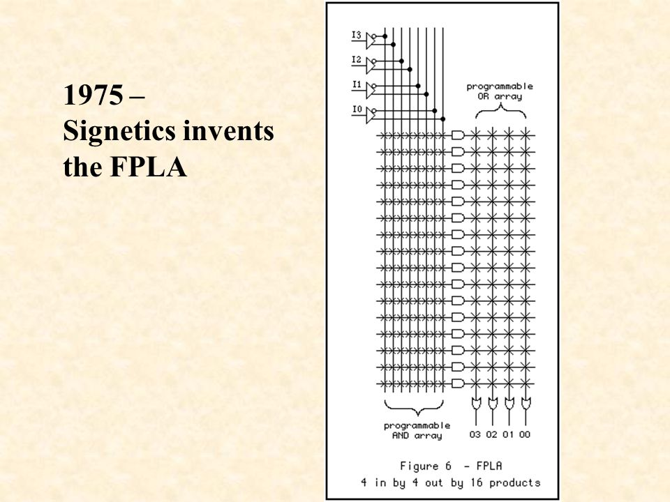 1975 – Signetics invents the FPLA