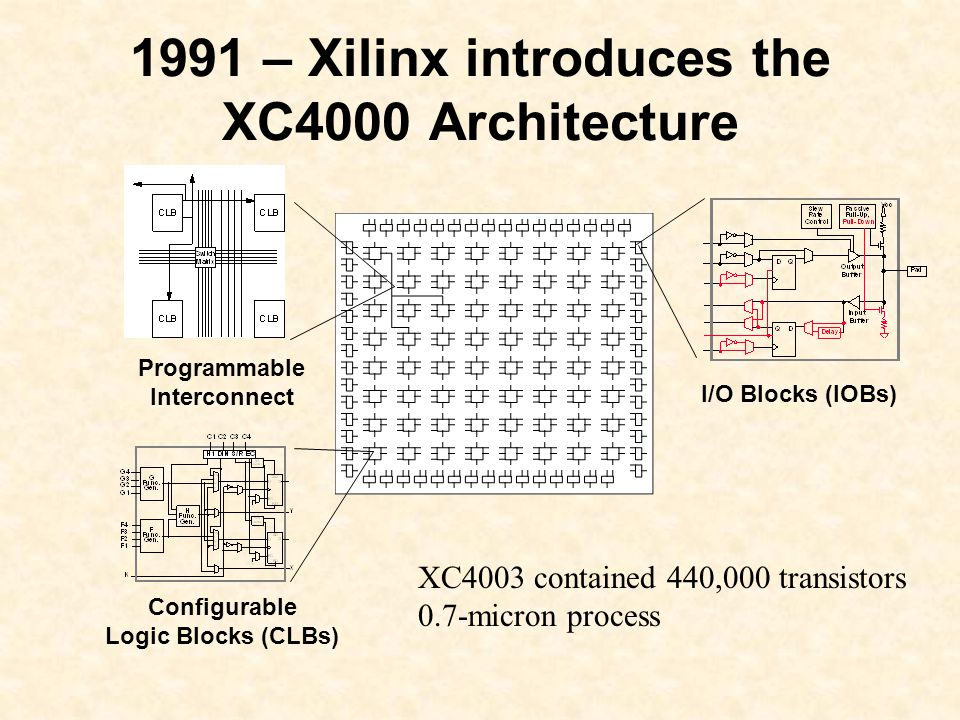 Programmable Interconnect I/O Blocks (IOBs) Configurable Logic Blocks (CLBs) 1991 – Xilinx introduces the XC4000 Architecture XC4003 contained 440,000 transistors 0.7-micron process