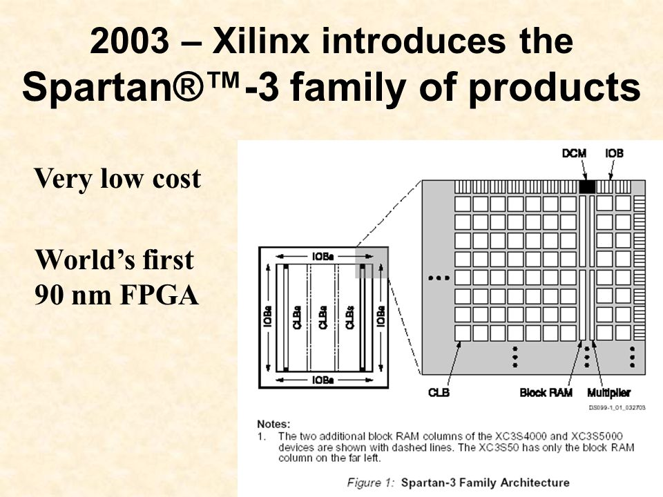 2003 – Xilinx introduces the Spartan®™-3 family of products Very low cost World's first 90 nm FPGA