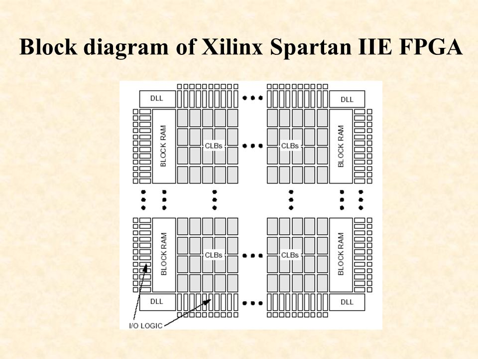 Block diagram of Xilinx Spartan IIE FPGA