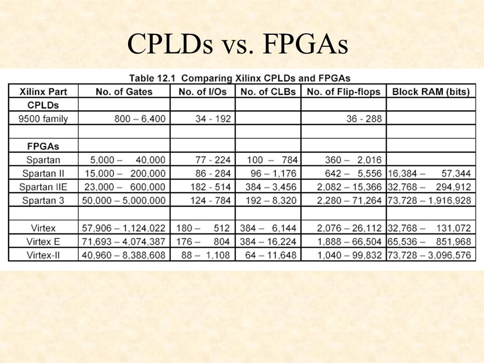 CPLDs vs. FPGAs