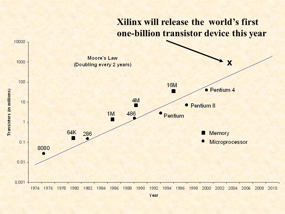x Xilinx will release the world's first one-billion transistor device this year