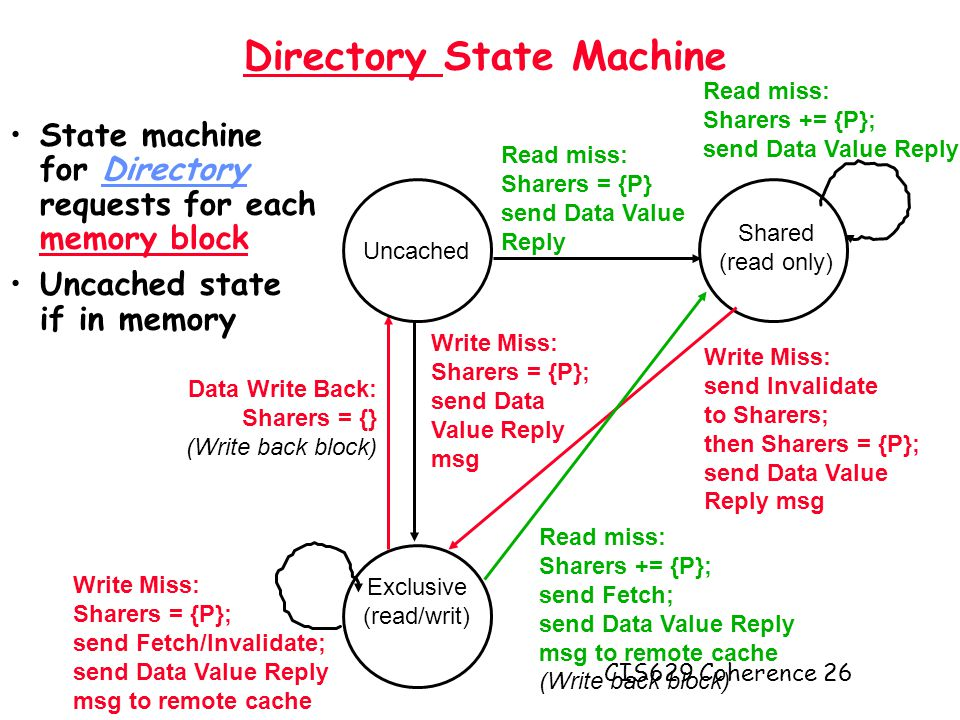 CIS629 Coherence 26 Directory State Machine State machine for Directory requests for each memory block Uncached state if in memory Data Write Back: Sharers = {} (Write back block) Uncached Shared (read only) Exclusive (read/writ) Read miss: Sharers = {P} send Data Value Reply Write Miss: send Invalidate to Sharers; then Sharers = {P}; send Data Value Reply msg Write Miss: Sharers = {P}; send Data Value Reply msg Read miss: Sharers += {P}; send Fetch; send Data Value Reply msg to remote cache (Write back block) Read miss: Sharers += {P}; send Data Value Reply Write Miss: Sharers = {P}; send Fetch/Invalidate; send Data Value Reply msg to remote cache
