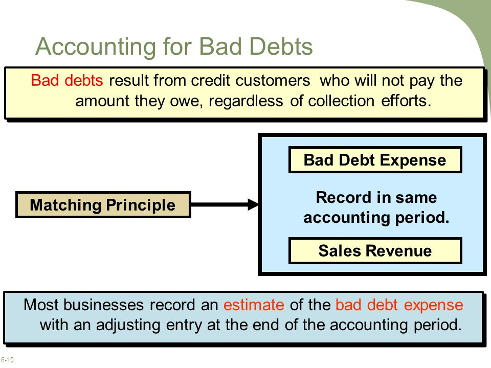 6-10 Accounting for Bad Debts Bad debts result from credit customers who will not pay the amount they owe, regardless of collection efforts.