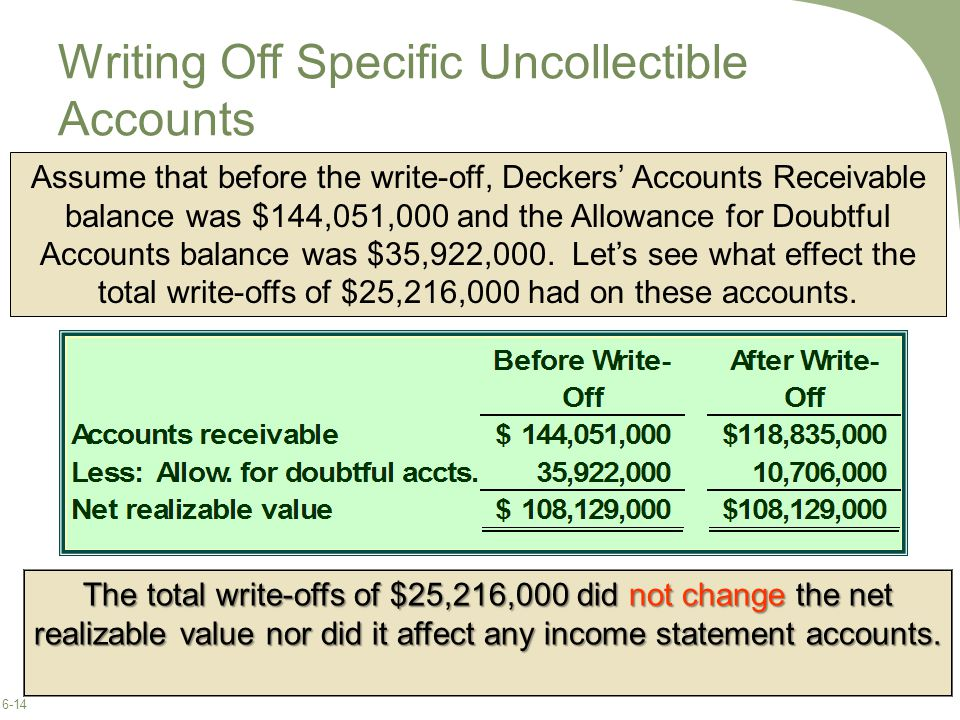 6-14 Writing Off Specific Uncollectible Accounts The total write-offs of $25,216,000 did not change the net realizable value nor did it affect any income statement accounts.