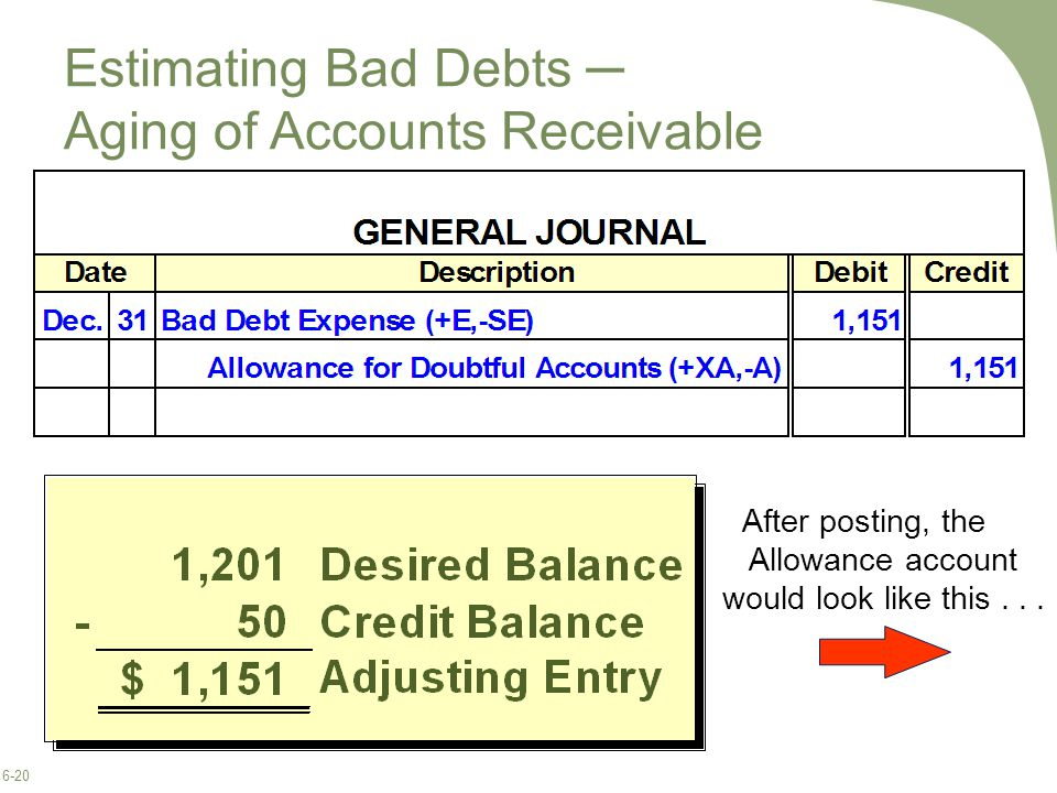 6-20 After posting, the Allowance account would look like this...