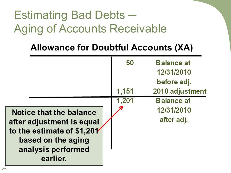 6-21 Allowance for Doubtful Accounts (XA) Notice that the balance after adjustment is equal to the estimate of $1,201 based on the aging analysis performed earlier.