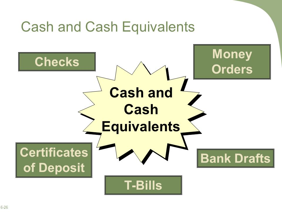 6-26 Cash and Cash Equivalents Checks Money Orders Bank Drafts Certificates of Deposit T-Bills