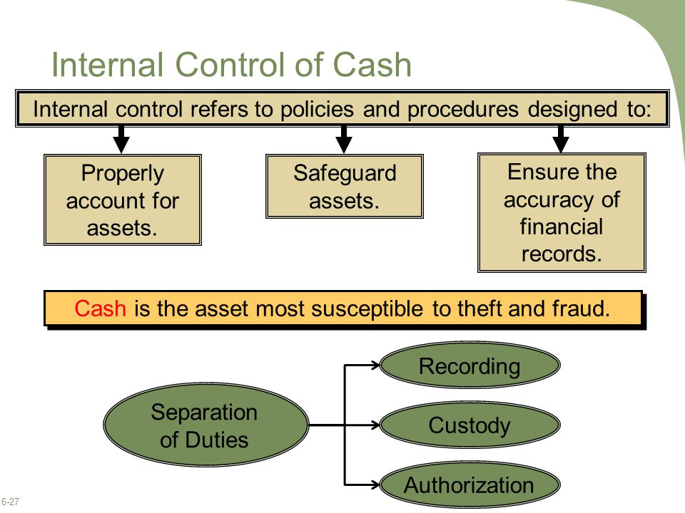 6-27 Internal Control of Cash Cash is the asset most susceptible to theft and fraud.