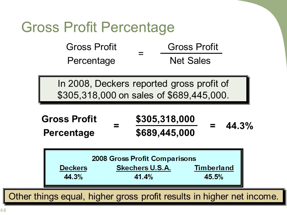 6-8 Gross Profit Percentage In 2008, Deckers reported gross profit of $305,318,000 on sales of $689,445,000.