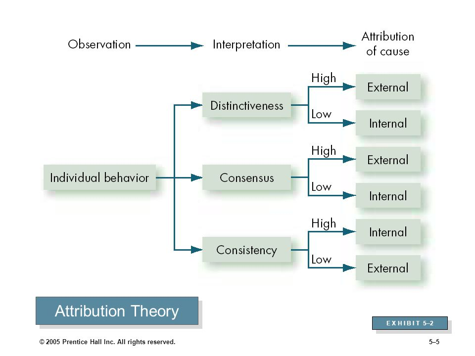 © 2005 Prentice Hall Inc. All rights reserved.5–5 Attribution Theory E X H I B I T 5–2