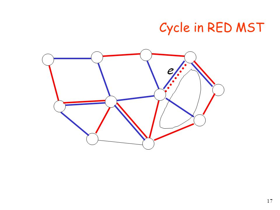 17 Cycle in RED MST