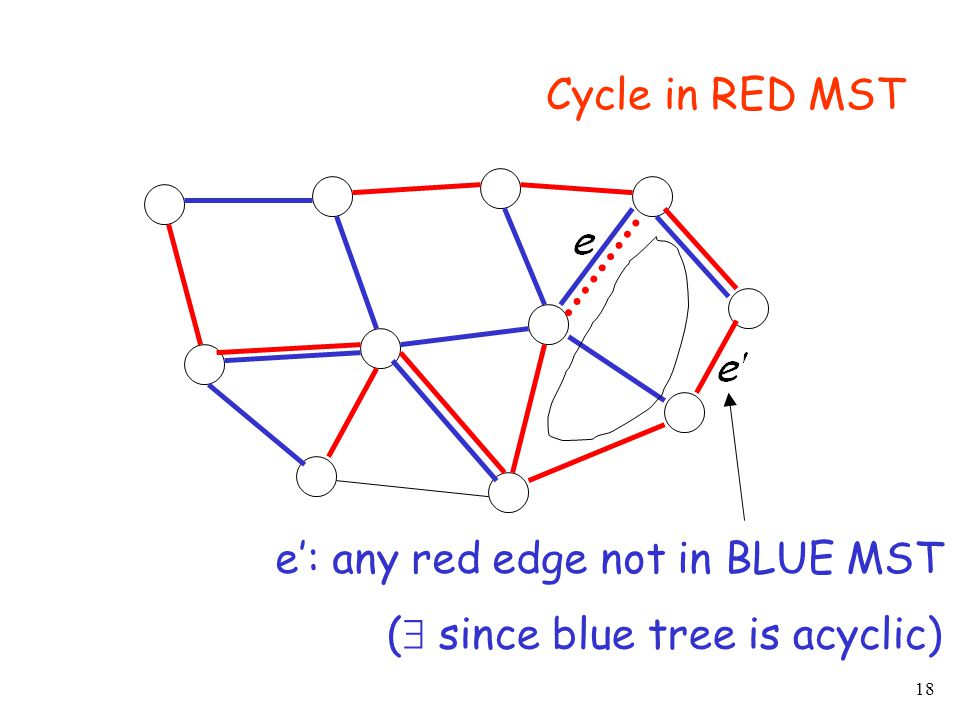 18 Cycle in RED MST e': any red edge not in BLUE MST (  since blue tree is acyclic)