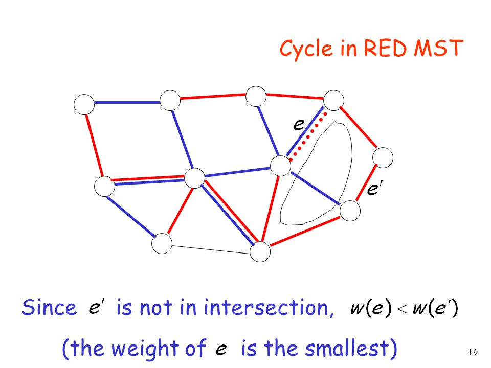 19 Cycle in RED MST Since is not in intersection, (the weight of is the smallest)
