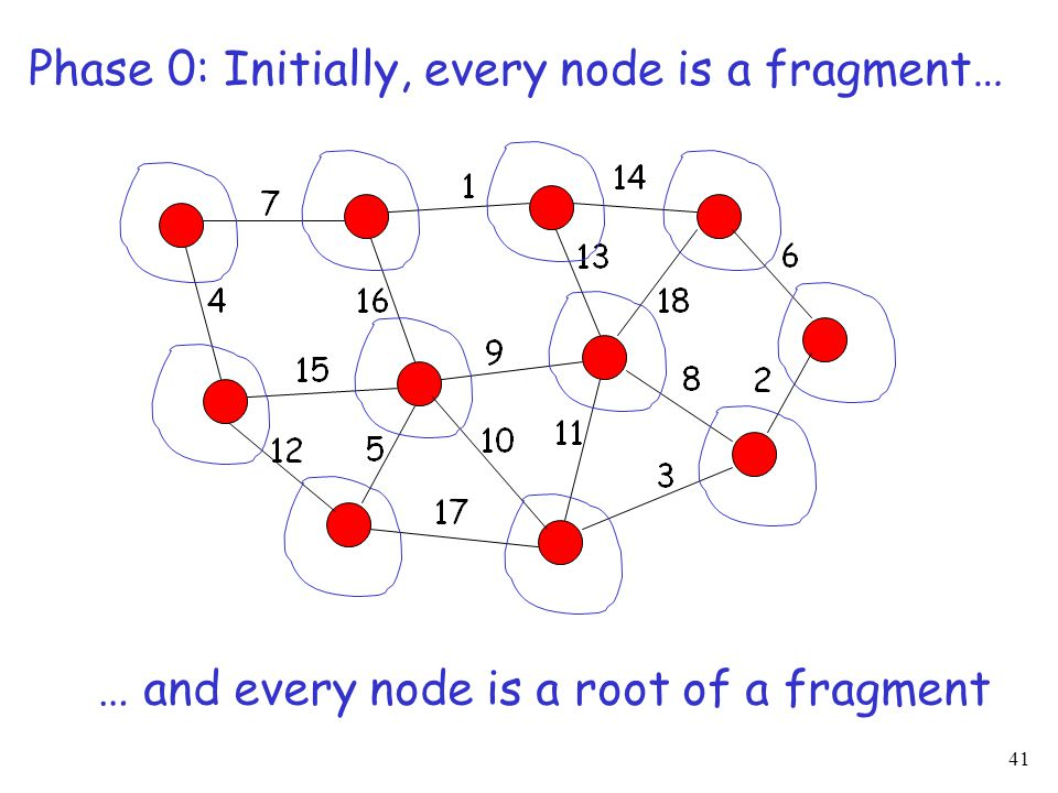 41 Phase 0: Initially, every node is a fragment… … and every node is a root of a fragment