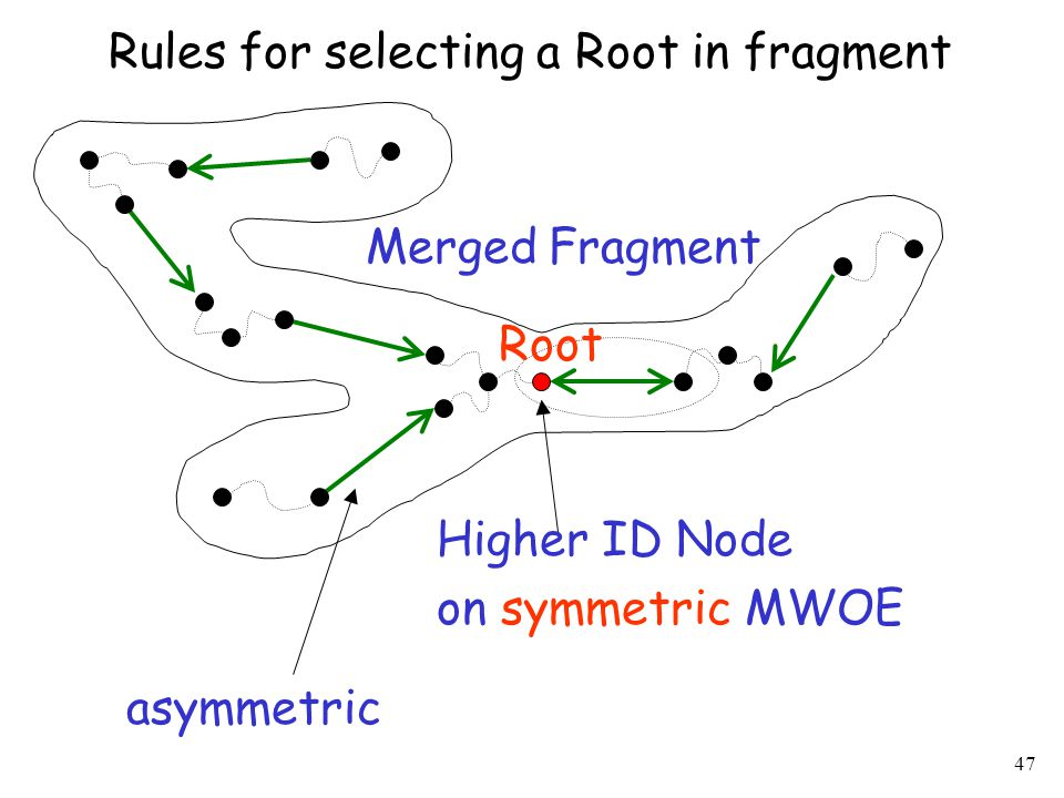 47 Rules for selecting a Root in fragment Higher ID Node on symmetric MWOE Merged Fragment Root asymmetric