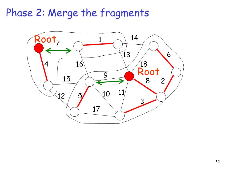 52 Phase 2: Merge the fragments Root