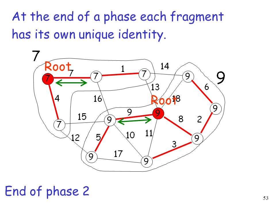 53 At the end of a phase each fragment has its own unique identity. End of phase 2 Root