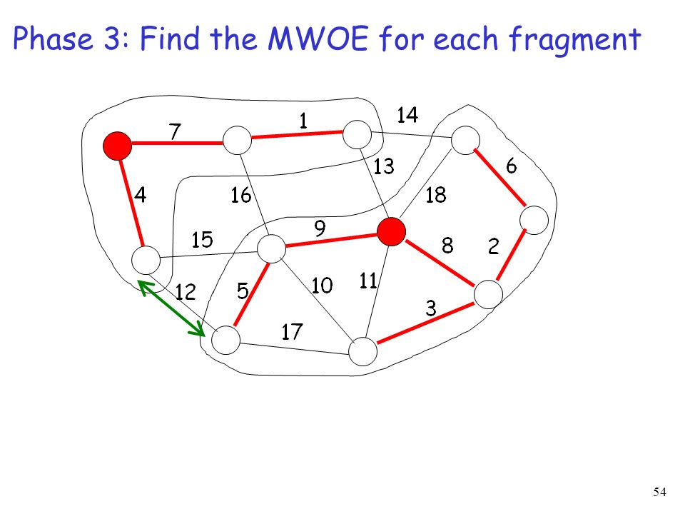 54 Phase 3: Find the MWOE for each fragment