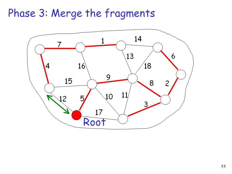 55 Phase 3: Merge the fragments Root