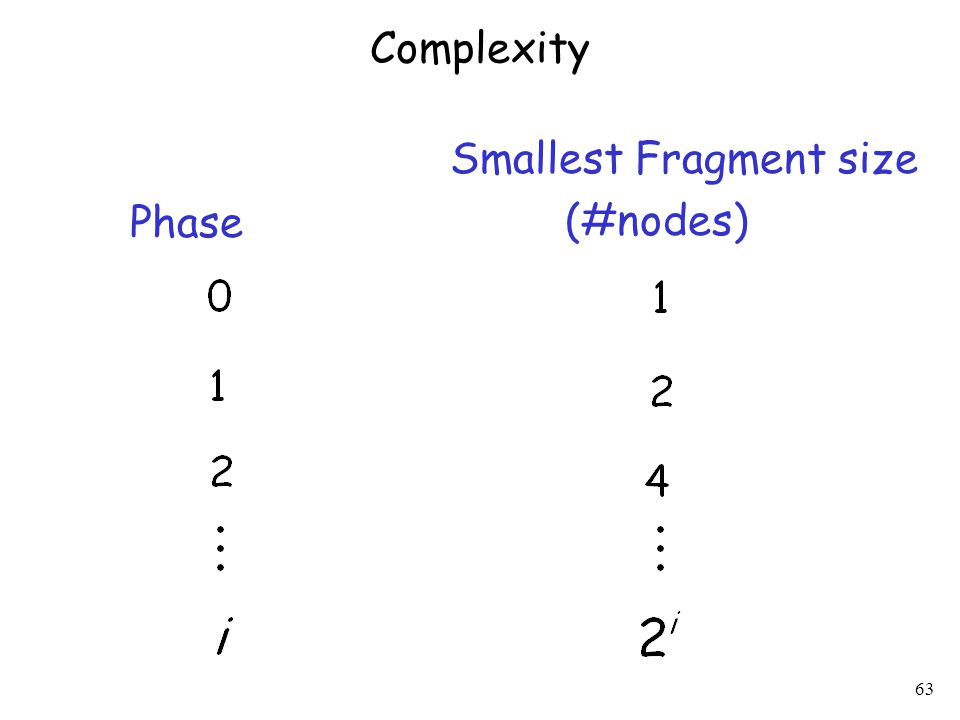 63 Smallest Fragment size (#nodes) Phase Complexity