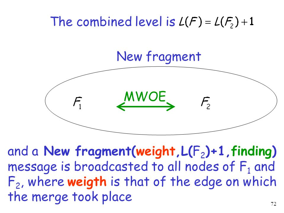 72 New fragment MWOE The combined level is and a New fragment(weight,L(F 2 )+1,finding) message is broadcasted to all nodes of F 1 and F 2, where weigth is that of the edge on which the merge took place