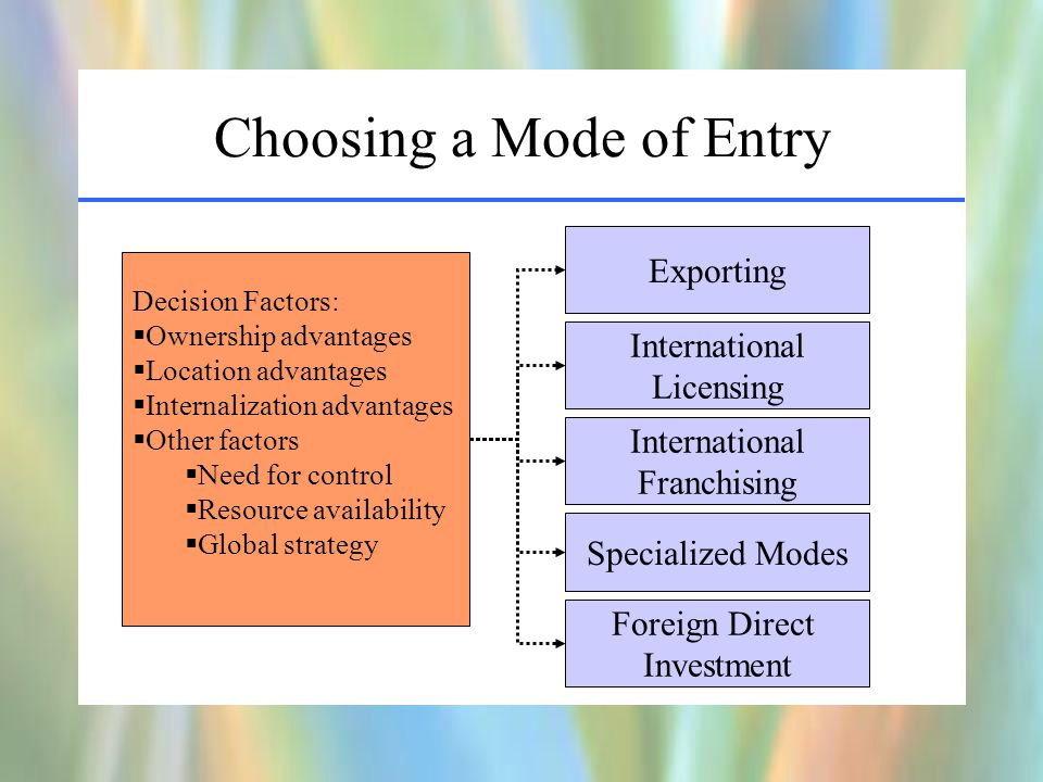 Choosing a Mode of Entry Exporting International Licensing International Franchising Specialized Modes Foreign Direct Investment Decision Factors:  Ownership advantages  Location advantages  Internalization advantages  Other factors  Need for control  Resource availability  Global strategy