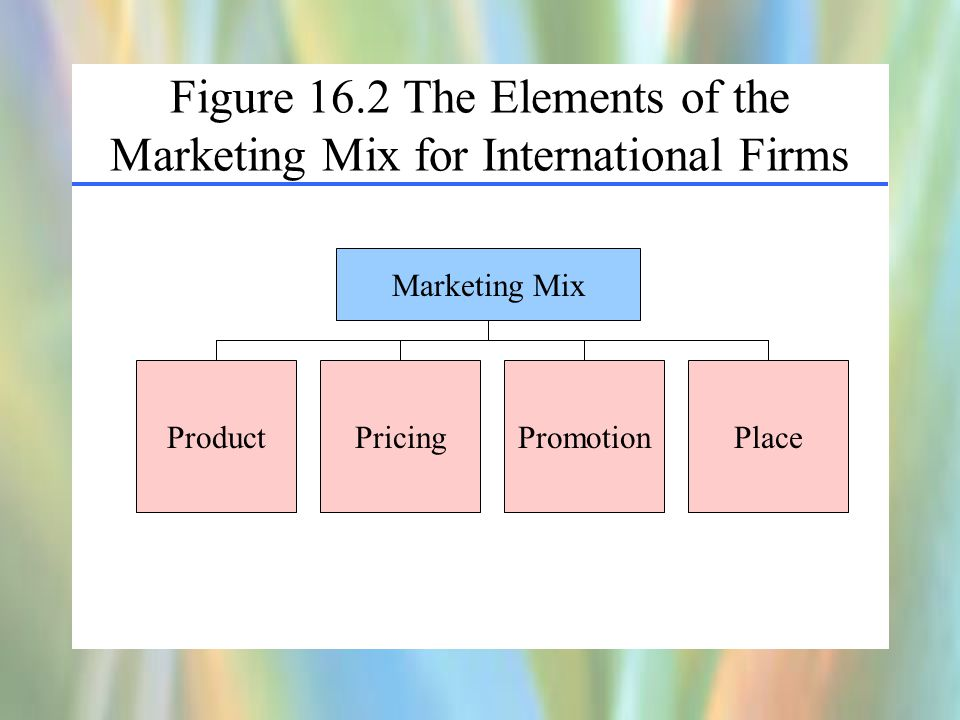 Figure 16.2 The Elements of the Marketing Mix for International Firms ProductPlacePromotionPricing Marketing Mix