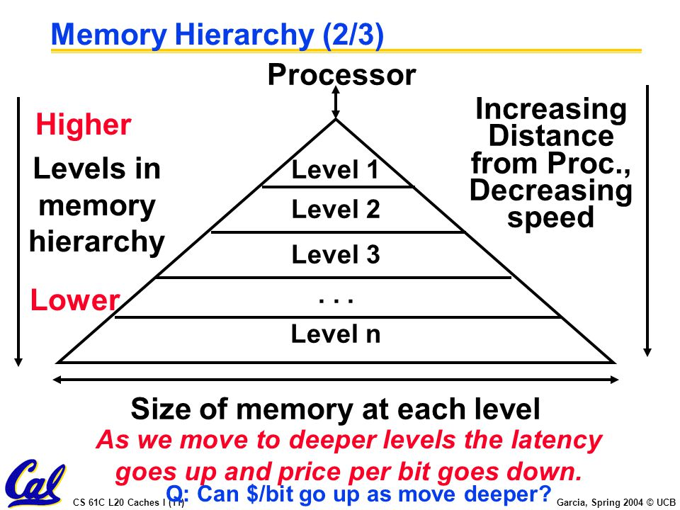 CS 61C L20 Caches I (11) Garcia, Spring 2004 © UCB Memory Hierarchy (2/3) Processor Size of memory at each level Increasing Distance from Proc., Decreasing speed Level 1 Level 2 Level n Level 3...