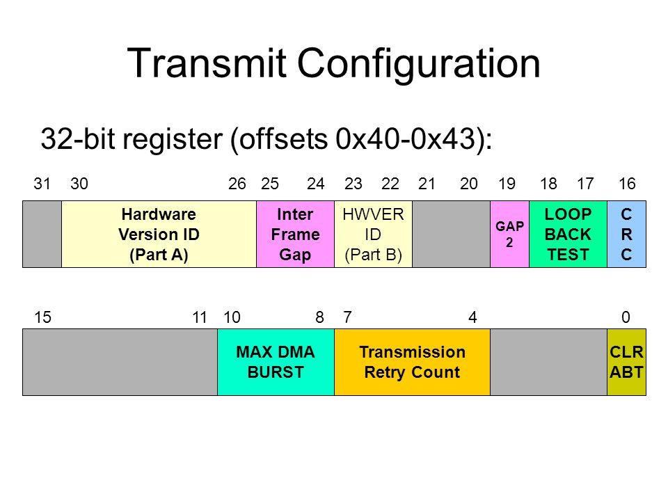 Transmit Configuration 32-bit register (offsets 0x40-0x43): Hardware Version ID (Part A) Inter Frame Gap HWVER ID (Part B) GAP 2 LOOP BACK TEST CRCCRC MAX DMA BURST Transmission Retry Count CLR ABT