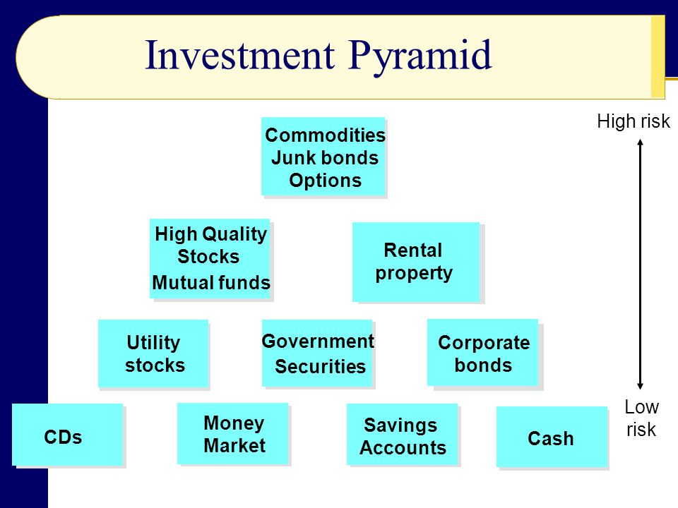Investment Pyramid Commodities Junk bonds Options Rental property Utility stocks Government Securities Corporate bonds CDs Money Market Savings Accounts Cash High Quality Stocks Mutual funds High risk Low risk