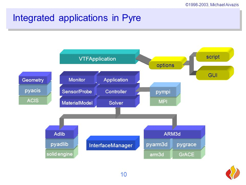 ©1998-2003, Michael Aivazis 10 VTFApplication Integrated applications in Pyre MaterialModel arm3d pyarm3d GrACE pygrace ACIS pyacis ARM3d solid engine pyadlib Adlib options GUI script InterfaceManager Geometry Solver Sensor/Probe Monitor Controller Application MPI pympi