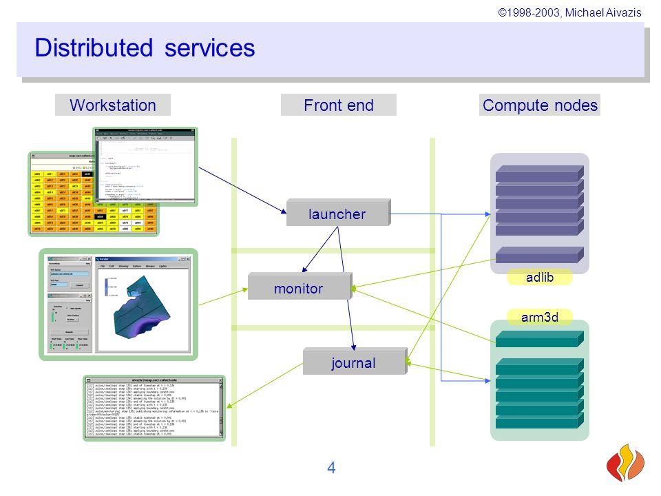 ©1998-2003, Michael Aivazis 4 Distributed services WorkstationFront endCompute nodes launcher journal monitor adlib arm3d