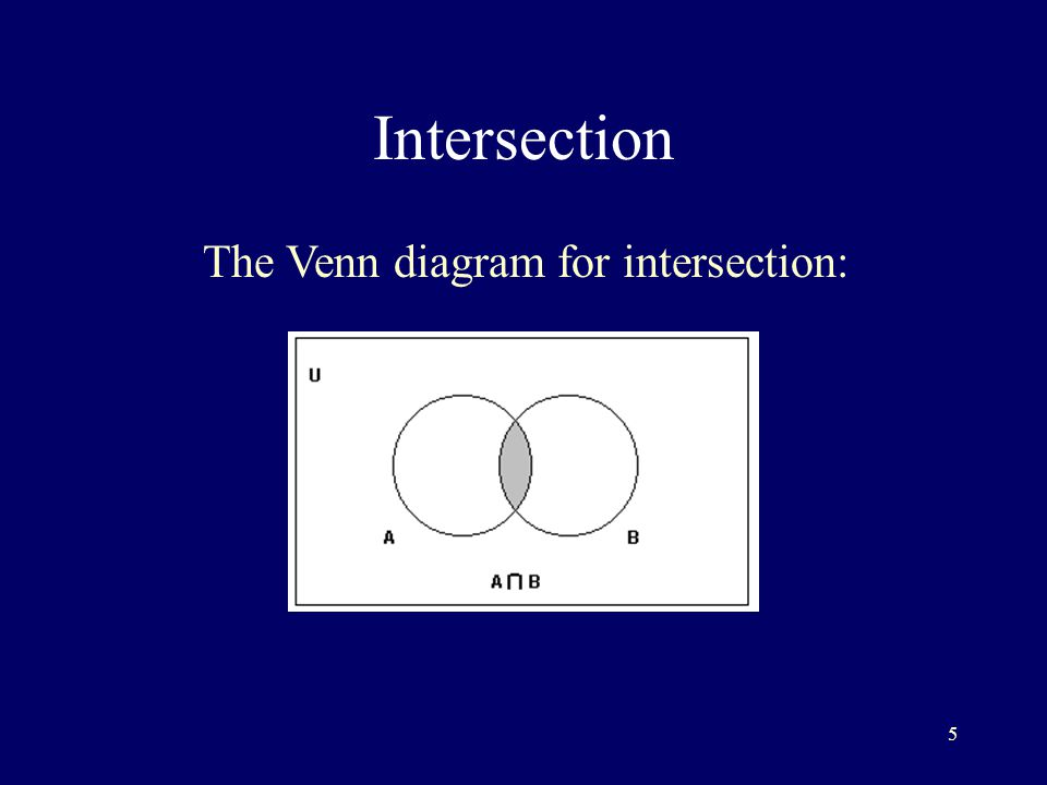 5 Intersection The Venn diagram for intersection: