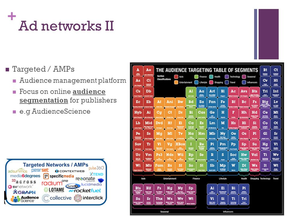 + Ad networks II Targeted / AMPs Audience management platform Focus on online audience segmentation for publishers e.g AudienceScience