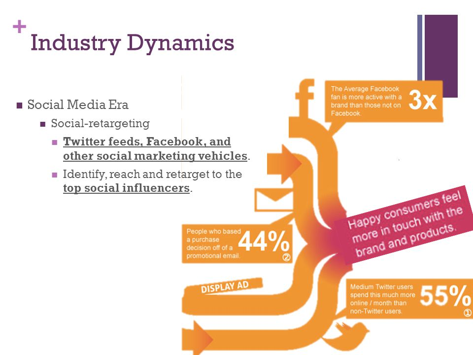 + Industry Dynamics Social Media Era Social-retargeting Twitter feeds, Facebook, and other social marketing vehicles.