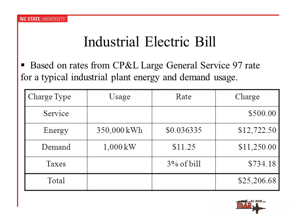 Industrial Electric Bill Charge TypeUsageRateCharge Service$ Energy350,000 kWh$ $12, Demand1,000 kW$11.25$11, Taxes3% of bill$ Total$25,  Based on rates from CP&L Large General Service 97 rate for a typical industrial plant energy and demand usage.