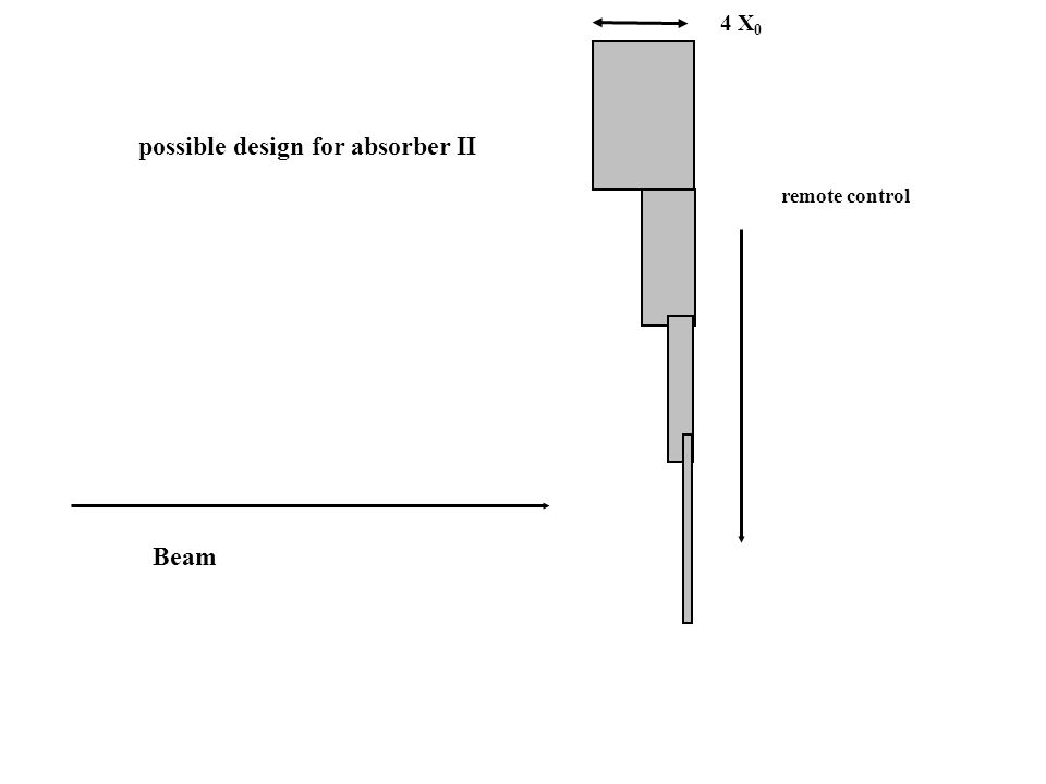 Beam possible design for absorber II remote control 4 X 0