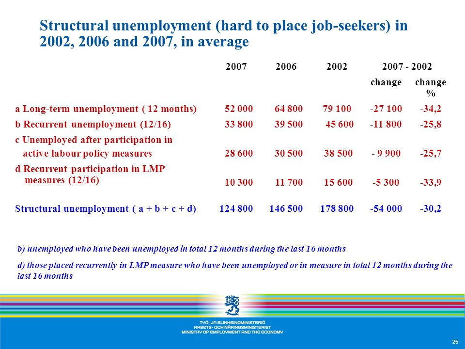 25 Structural unemployment (hard to place job-seekers) in 2002, 2006 and 2007, in average changechange % a Long-term unemployment ( 12 months) ,2 b Recurrent unemployment (12/16) ,8 c Unemployed after participation in active labour policy measures ,7 d Recurrent participation in LMP measures (12/16) ,9 Structural unemployment ( a + b + c + d) ,2 b) unemployed who have been unemployed in total 12 months during the last 16 months d) those placed recurrently in LMP measure who have been unemployed or in measure in total 12 months during the last 16 months