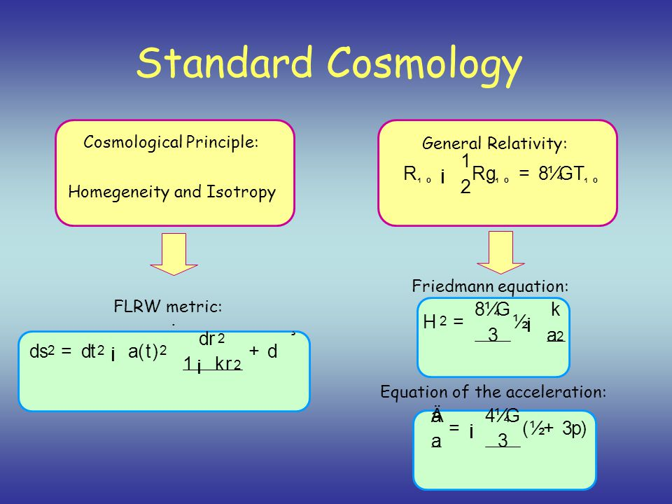 Standard Cosmology Cosmological Principle: General Relativity: R ¹º ¡ 1 2 R g ¹º = 8 ¼ GT ¹º Homegeneity and Isotropy d s 2 = d t 2 ¡ a ( t ) 2 · d r 2 1 ¡ k r 2 + d ­ ¸ FLRW metric: Friedmann equation: Equation of the acceleration: H 2 = 8 ¼ G 3 ½ ¡ k a 2 Ä a a = ¡ 4 ¼ G 3 ( ½ + 3 p )