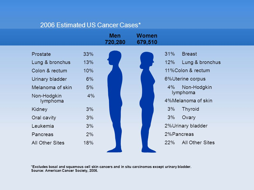 2006 Estimated US Cancer Cases* *Excludes basal and squamous cell skin cancers and in situ carcinomas except urinary bladder.