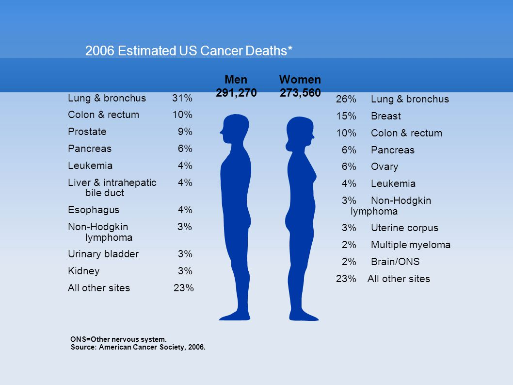 2006 Estimated US Cancer Deaths* ONS=Other nervous system.