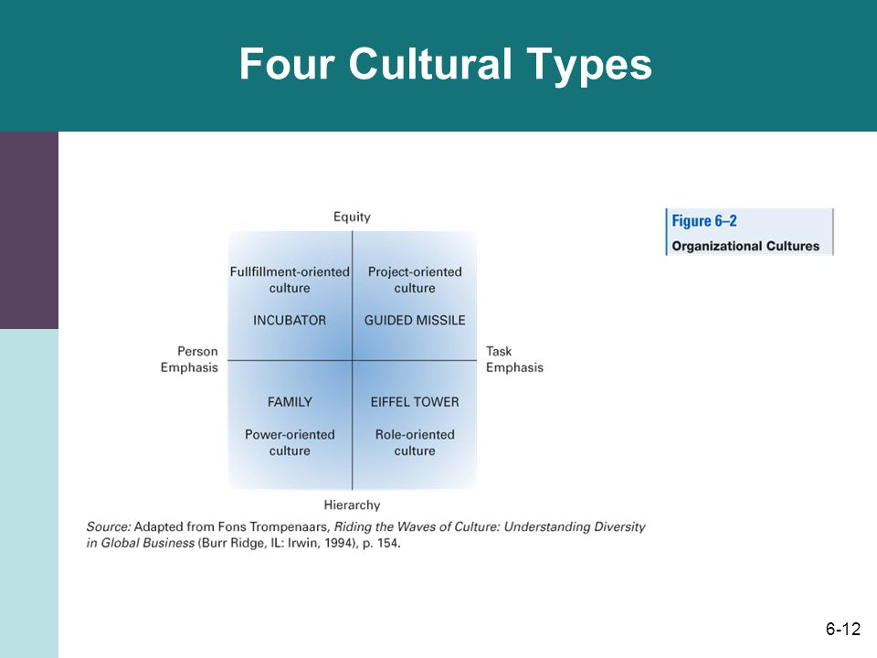6-12 Four Cultural Types