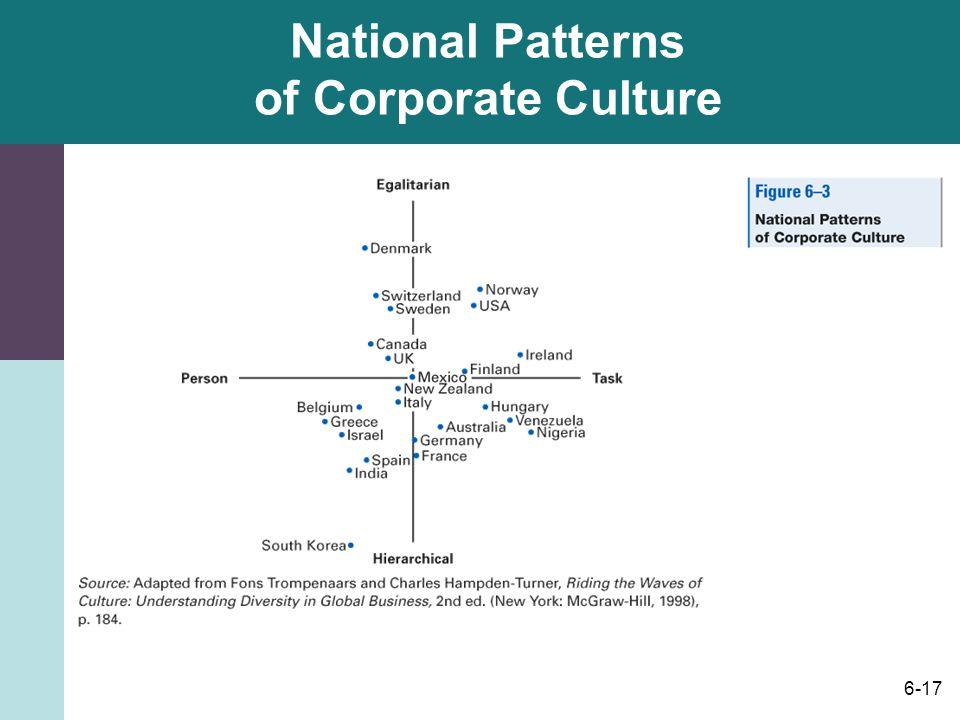 6-17 National Patterns of Corporate Culture