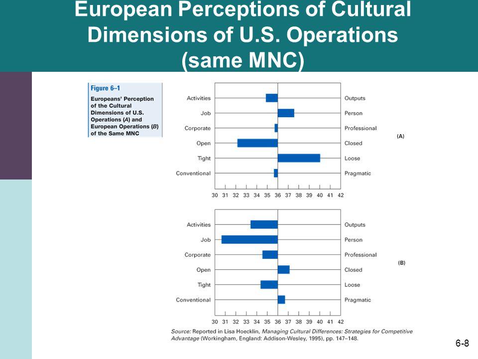 6-8 European Perceptions of Cultural Dimensions of U.S. Operations (same MNC)