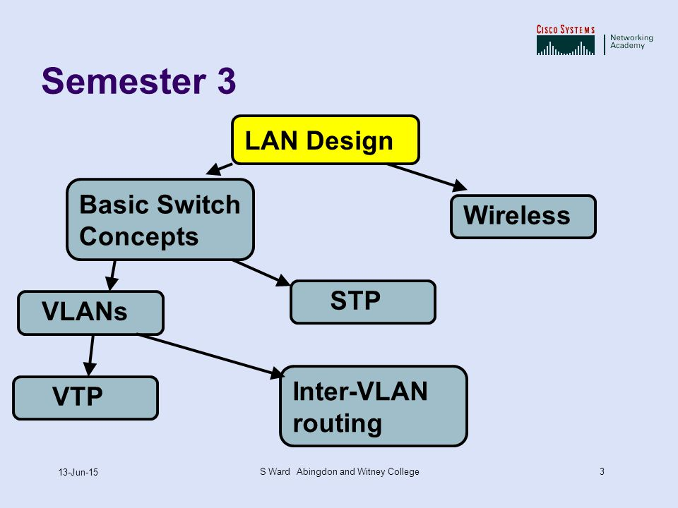 3 13-Jun-15 S Ward Abingdon and Witney College Semester 3 LAN DesignBasic Switch Concepts VLANs VTP STP Inter-VLAN routing Wireless