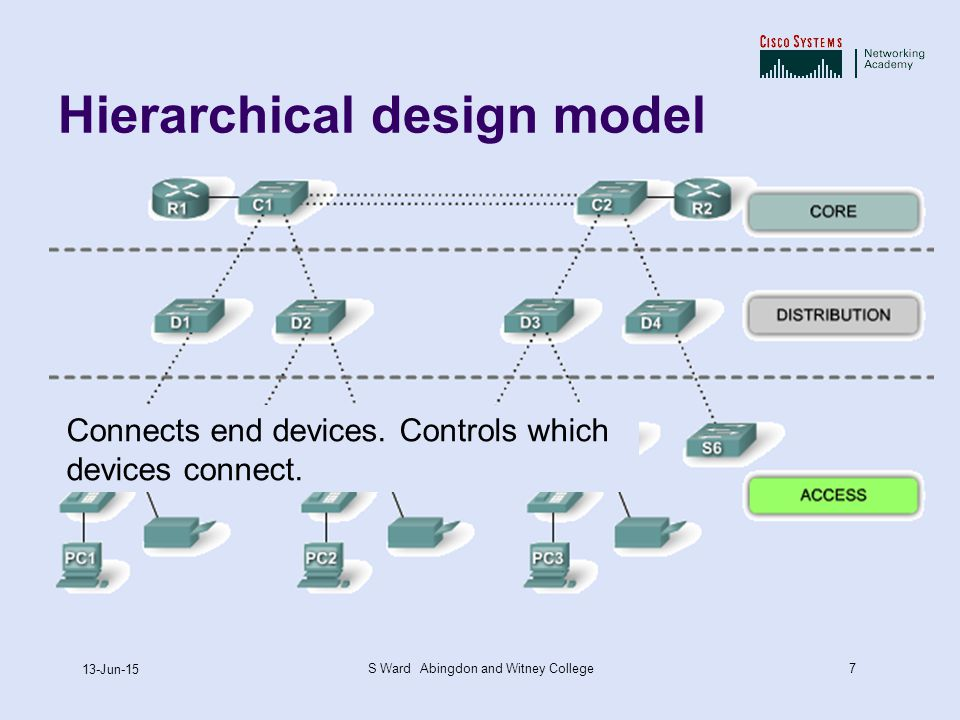 7 13-Jun-15 S Ward Abingdon and Witney College Hierarchical design model Connects end devices.